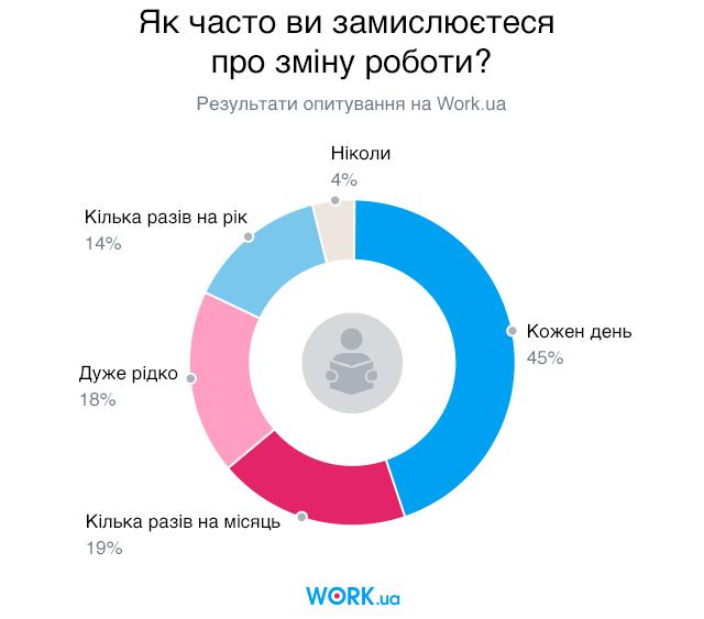 Опитування проводилося в листопаді 2019. У ньому взяли участь 3305 людей.