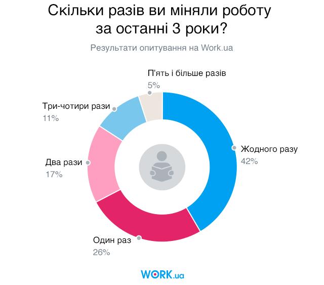 Опитування проводилося в листопаді 2019. У ньому взяли участь 5271 людей.