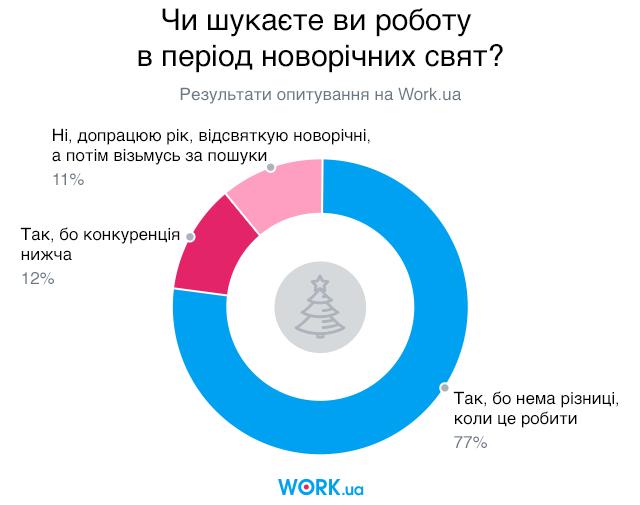 Опитування проводилося в грудні 2018. У ньому взяли участь 2860 людей.