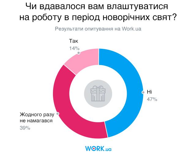 Опитування проводилося в грудні 2018. У ньому взяли участь 1673 людей.