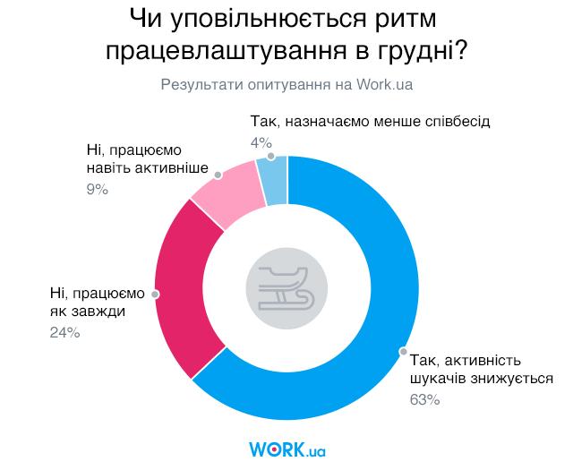 Опитування проводилося в грудні 2018. У ньому взяли участь 973 людини.