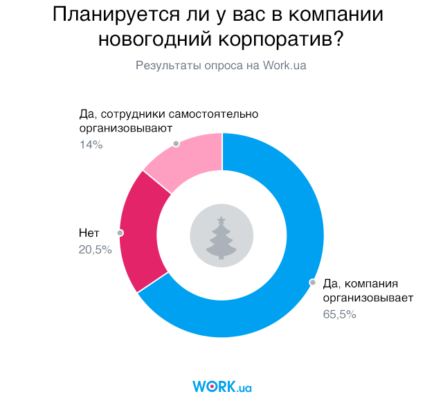Опрос проводился в декабре 2018. В нем приняли участие 1436 людей.