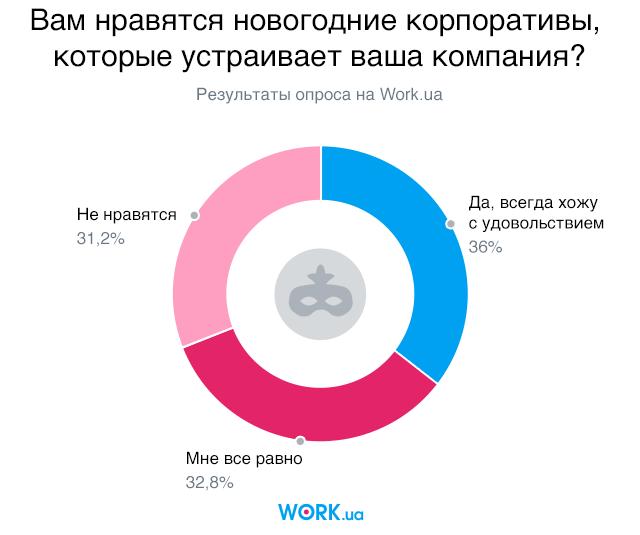 Опрос проводился в декабре 2018. В нем приняли участие 4130 людей.