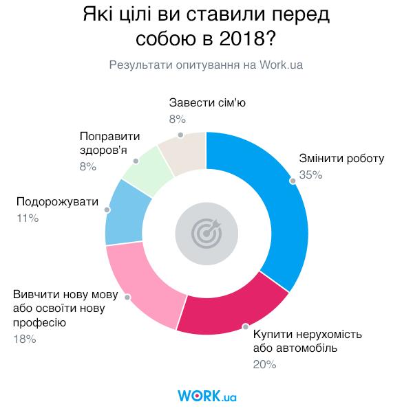 Опитування проводилося в січні 2018. У ньому взяли участь 1689 людей.