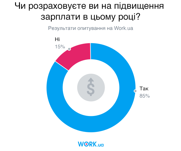 Опитування проводилося в січні 2019. У ньому взяли участь 3561 людей.