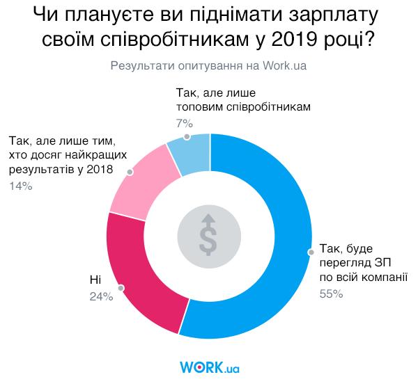 Опитування проводилося в січні 2019. У ньому взяли участь 896 людей.