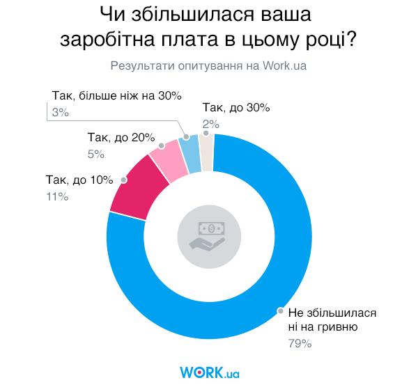 Опитування проводилося в квітні 2019. У ньому взяли участь 5103 шукачів.
