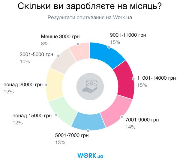 Опитування проводилося в квітні 2019. У ньому взяли участь 5419 шукачів.