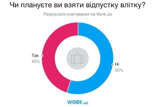 Опитування проводилося в червні 2019. У ньому взяли участь 9934 шукачів.