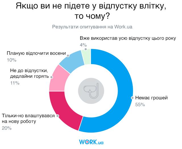 Опитування проводилося в червні 2019. У ньому взяли участь 5304 шукачів.