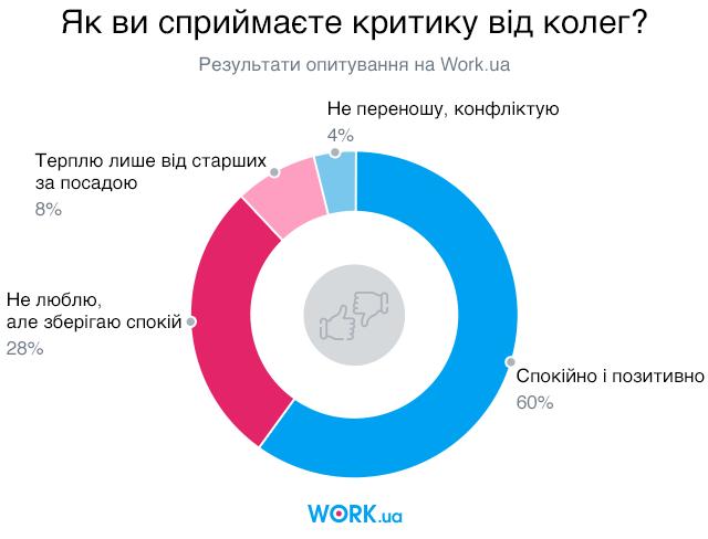 Опитування проводилось у серпні 2019. У ньому взяли участь 7989 осіб