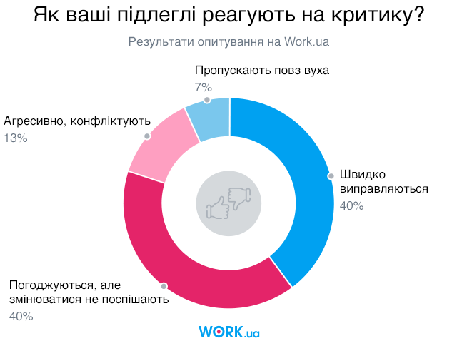 Опитування проводилось у серпні 2019. У ньому взяли участь 543 особи