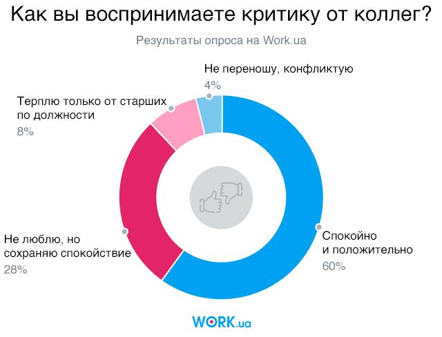 Опрос проводился в сентябре 2018. В нем приняли участие 7989 человек
