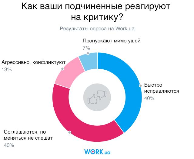 Опрос проводился в сентябре 2018. В нем приняли участие 543 человека