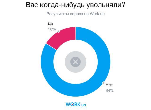 Опрос проводился в сентябре 2019. В нем приняли участие 2844 человека.