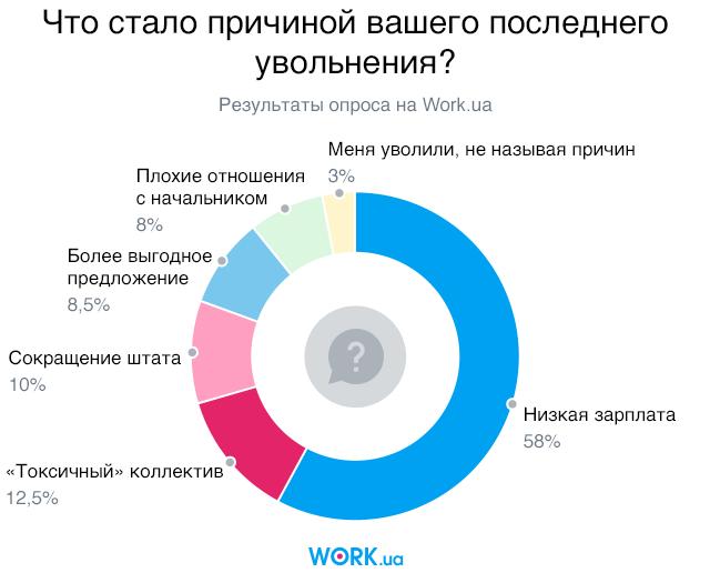 Опрос проводился в сентябре 2019. В нем приняли участие 2690 человек.