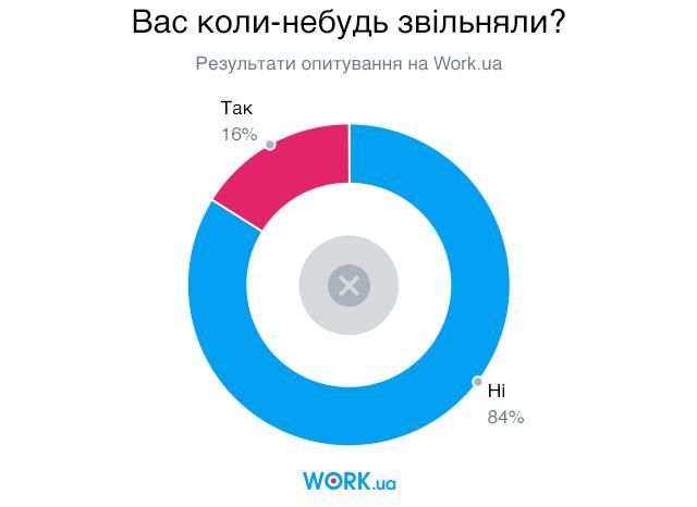Опитування проводилося в вересні 2019. У ньому взяли участь 2844 особи.