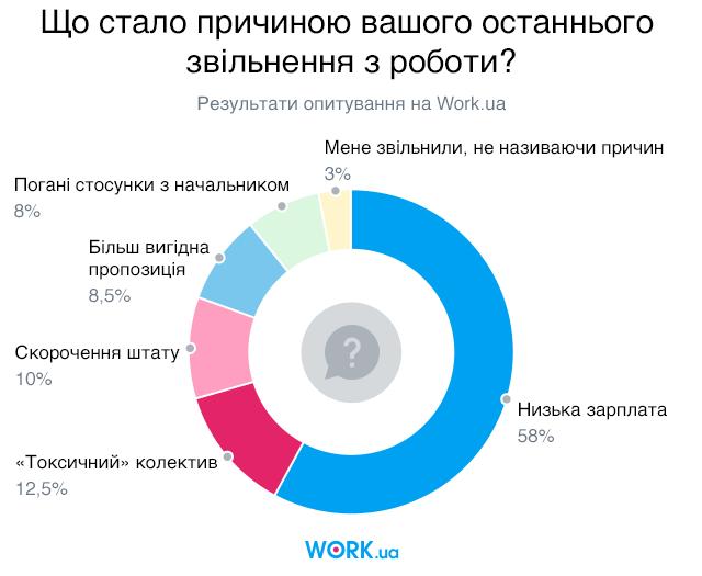 Опитування проводилося в вересні 2019. У ньому взяли участь 2690 осіб.