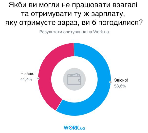 Опитування проводилося в жовтні 2019. У ньому взяли участь 3357 осіб.