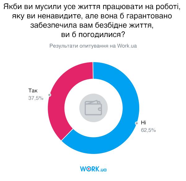 Опитування проводилося в жовтні 2019. У ньому взяли участь 3138 осіб.