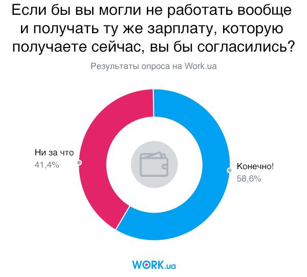 Опрос проводился в октябре 2019. В нем приняли участие 3357 человек.