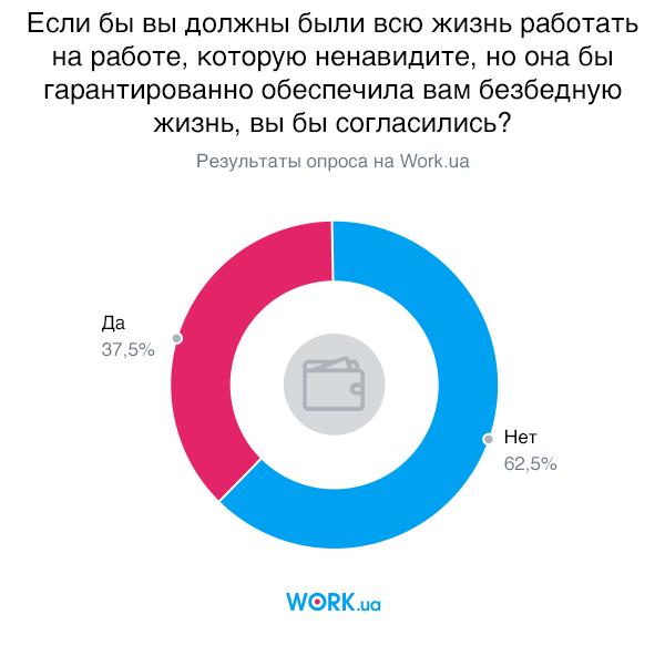 Опрос проводился в октябре 2019 В нем приняли участие 3138 человек.