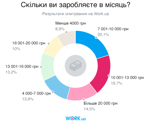 Опитування проводилось в жовтні 2019 року. В ньому взяло участь 6223 особи.