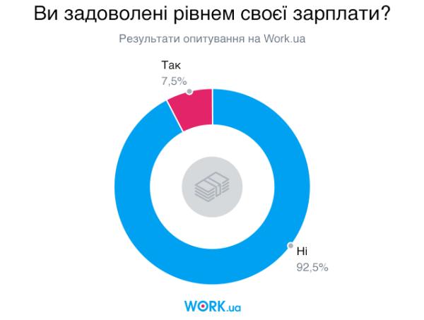 Опитування проводилось в жовтні 2019. У ньому взяли участь 6223 особи