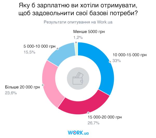 Опитування проводилось в жовтні 2019. У ньому взяли участь 2922 особи