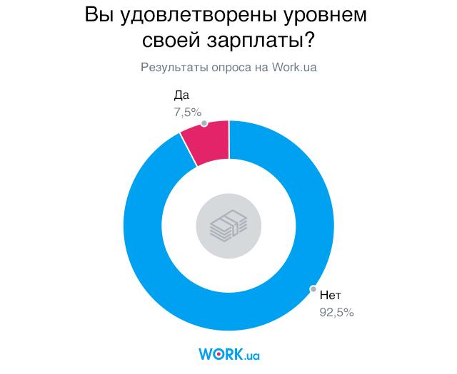 Опрос проводился в октябре 2019. В нем приняли участие 2197 человек.