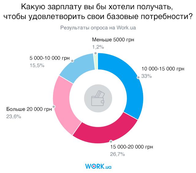 Опрос проводился в октябре 2019. В нем приняли участие 2922 человека.