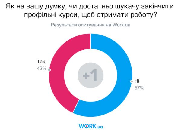 Опитування проводилося у листопаді 2019. У ньому взяло участь 1039 осіб.
