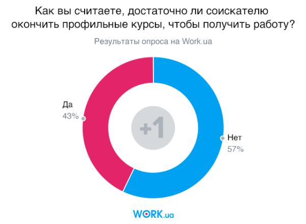 Опрос проводился в ноябре 2019. В нем приняли участие 1039 человек.