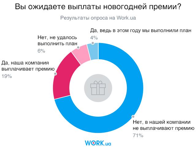 Опрос проводился в декабре 2019. В нем приняли участие 3209 человек.