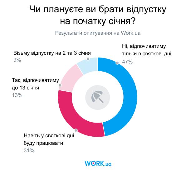 Опитування проводилося в грудні 2019. У ньому взяли участь 2600 осіб.