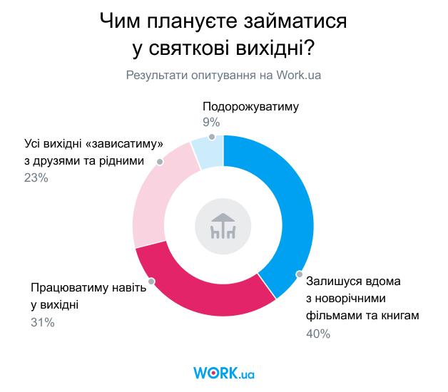 Опитування проводилося в грудні 2019. У ньому взяли участь 2226 осіб.