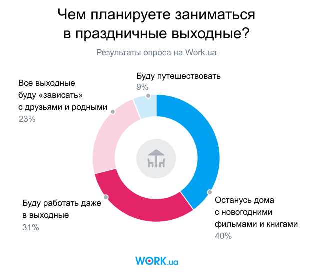 Опрос проводился в декабре 2019. В нем приняли участие 2226 человек.