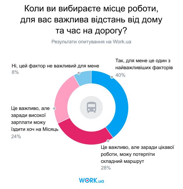 Опитування проводилося в січні 2020. У ньому взяли участь 4104 осіб.