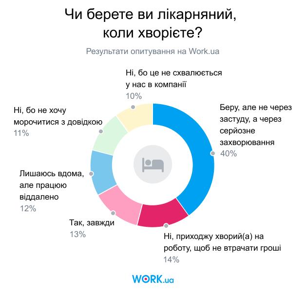 Опитування проводилося в лютому 2020. У ньому взяли участь 3519 осіб.