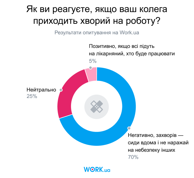 Опитування проводилося в лютому 2020. У ньому взяли участь 3613 осіб.