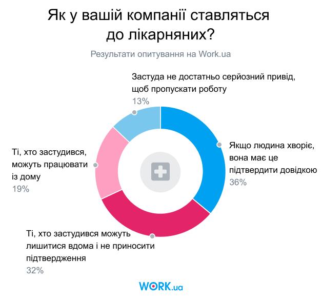 Опитування проводилося в лютому 2020. У ньому взяли участь 1090 осіб.
