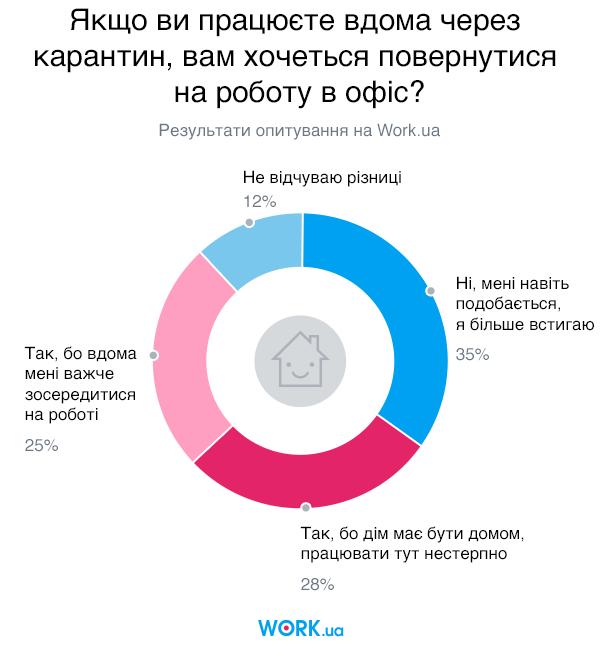 Опитування проводилося в березні 2020. У ньому взяли участь 3726 осіб.