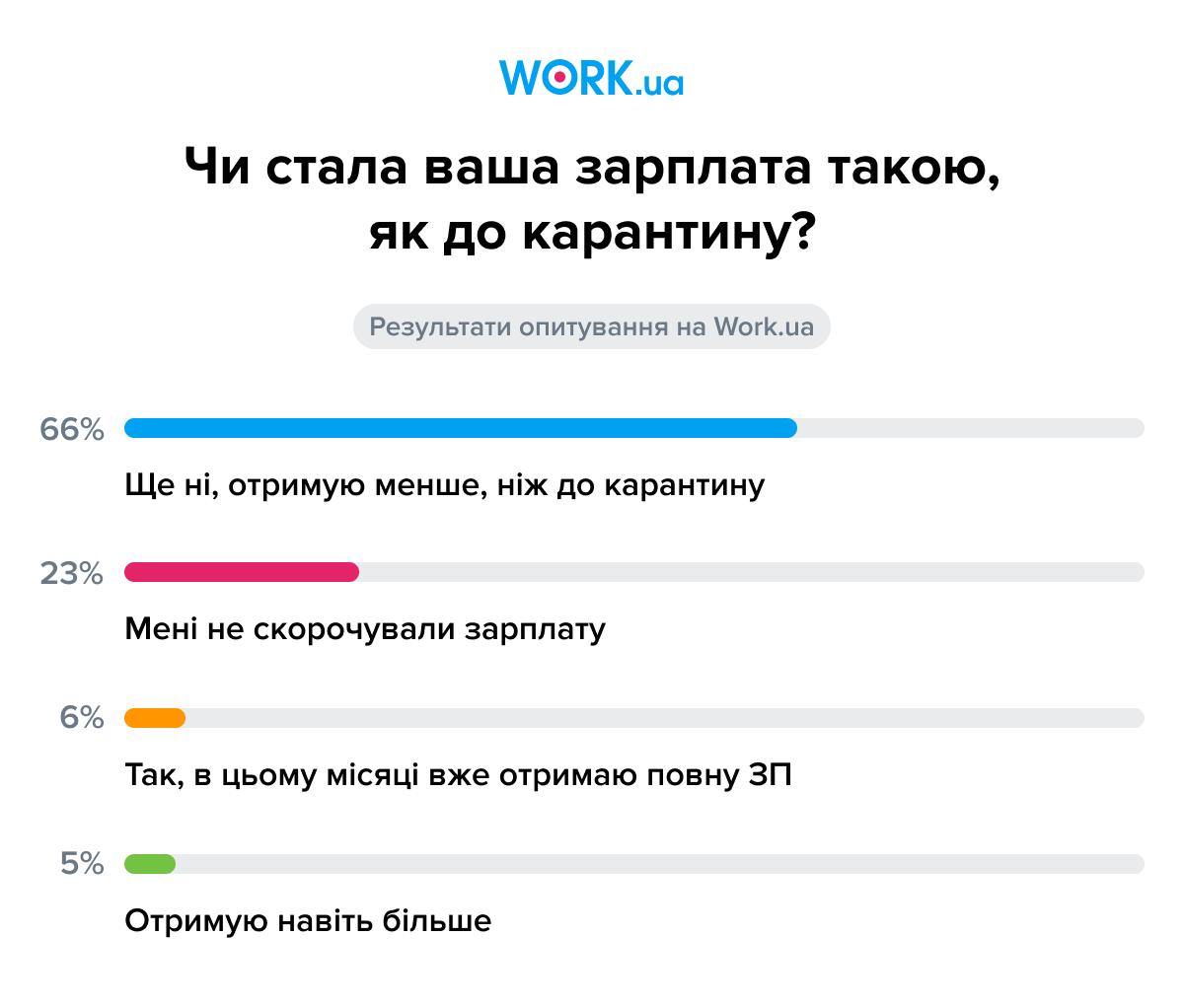 Опитування проводилося в червні 2020. У ньому взяли участь 8650 осіб.