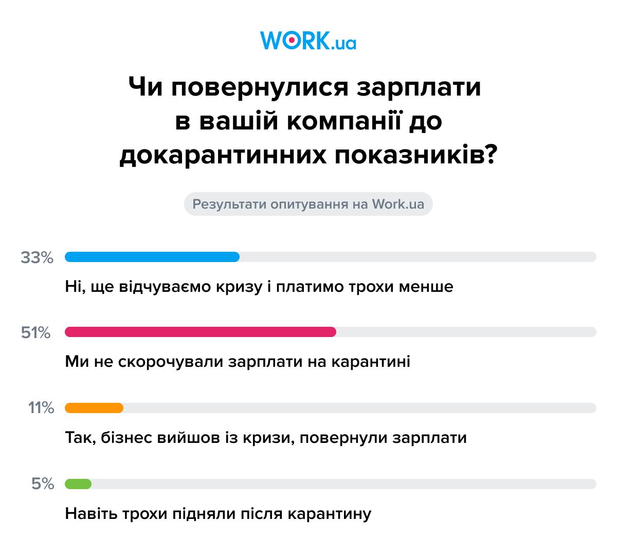 Опрос проводился в июне 2020. В нем приняли участие 820 работодателей.