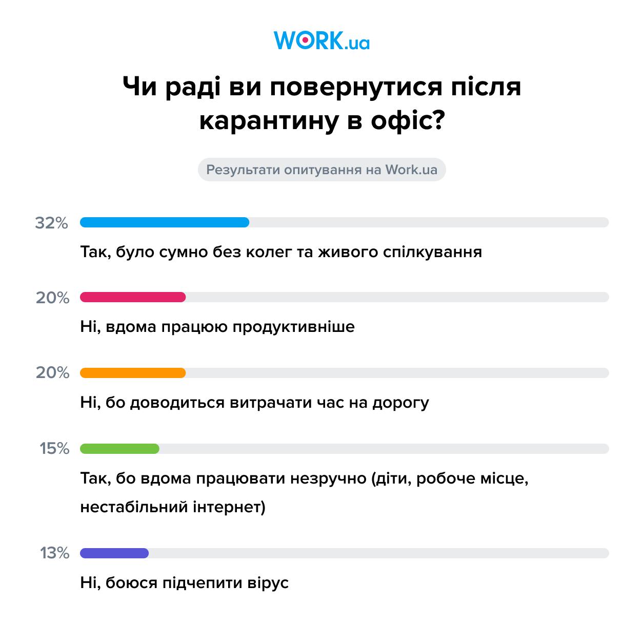 Опитування проводилося в липні 2020. У ньому взяли участь 3070 осіб.
