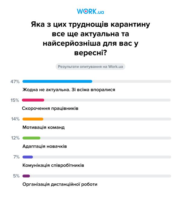 Опитування проводилося у вересніі 2020. У ньому взяли участь 312 осіб.