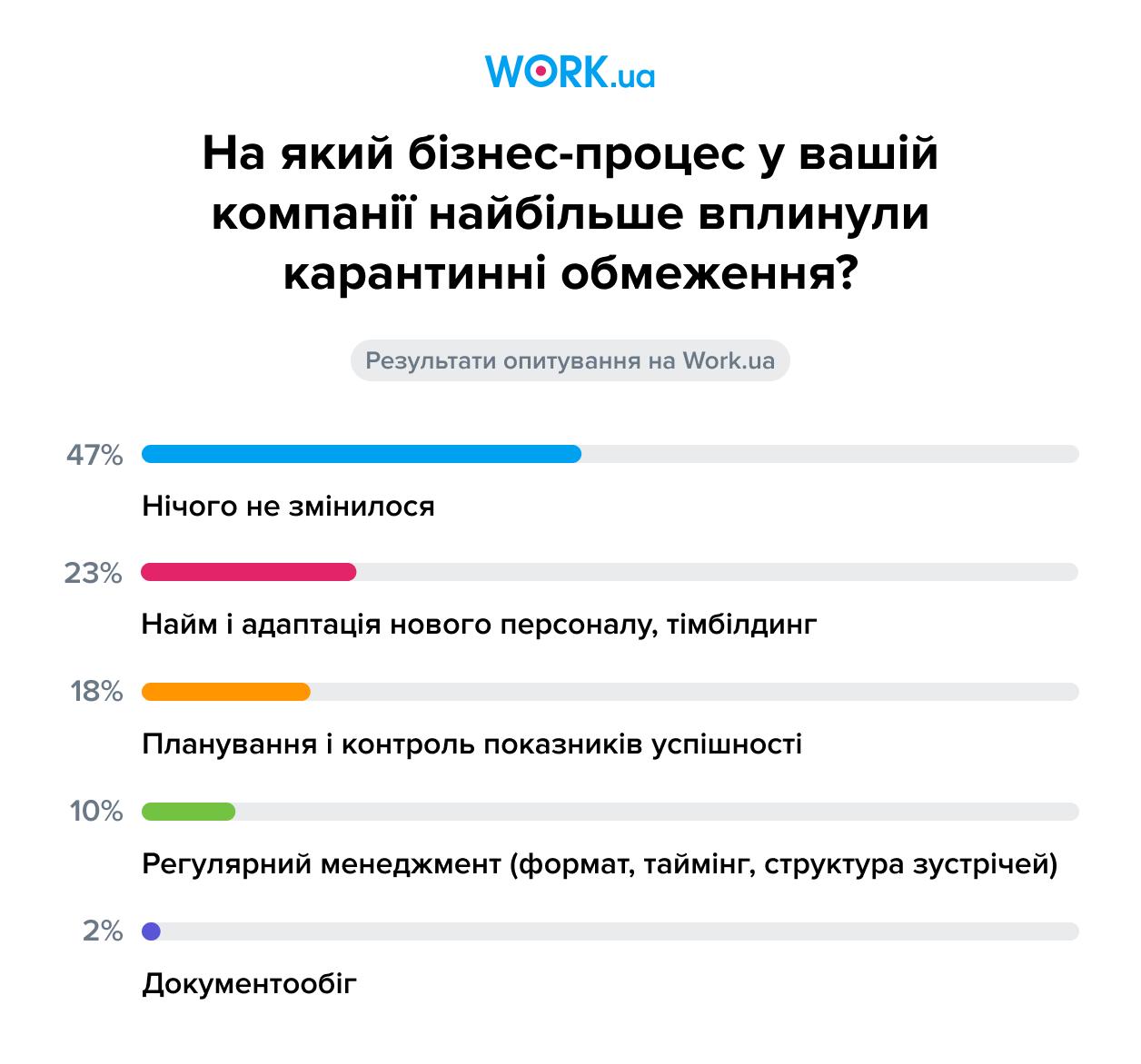 Опитування проводилося у вересніі 2020. У ньому взяли участь 249 респондентів.