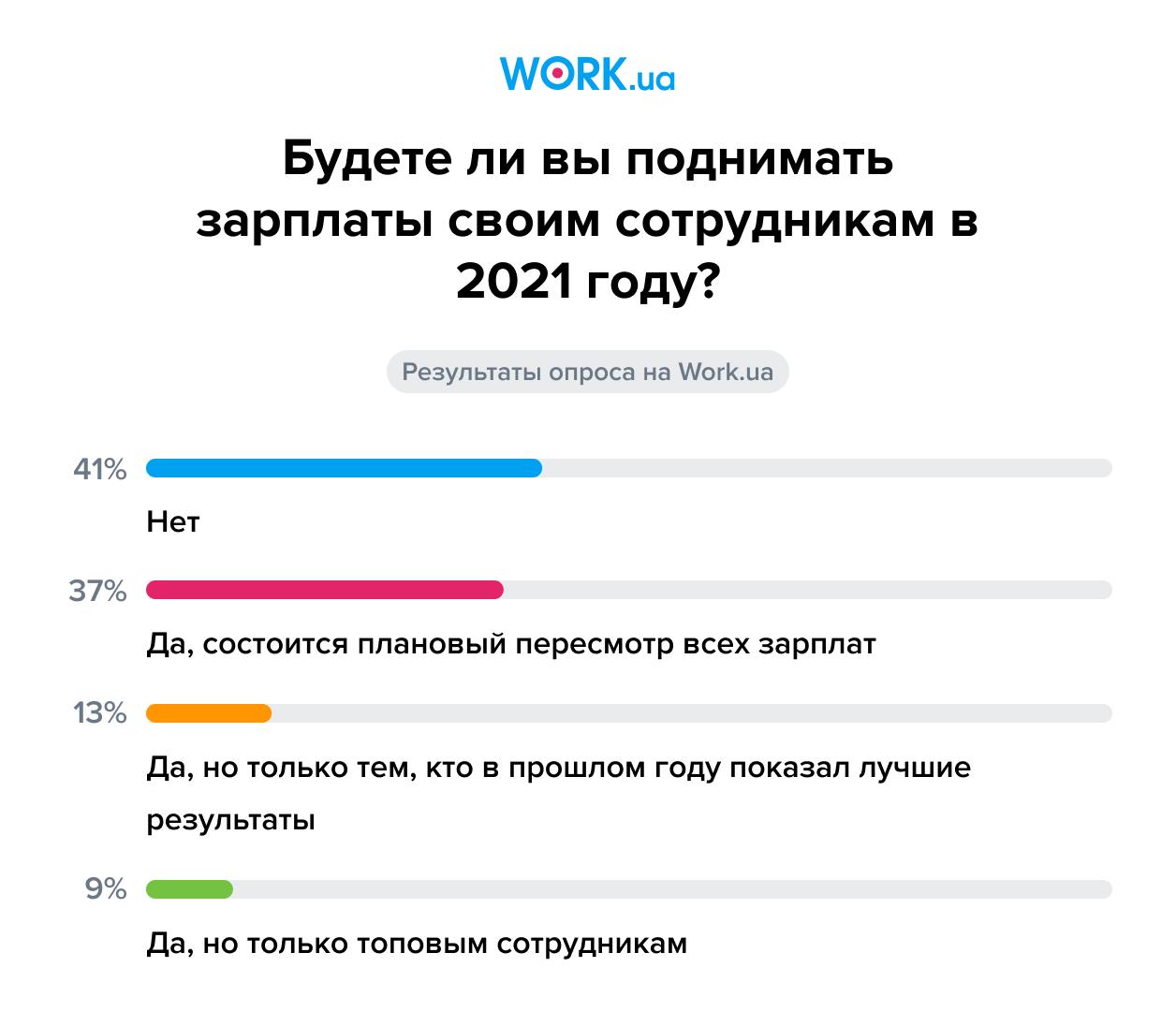 Опрос проводился в январе 2021 года. В нем приняли участие 311 человек