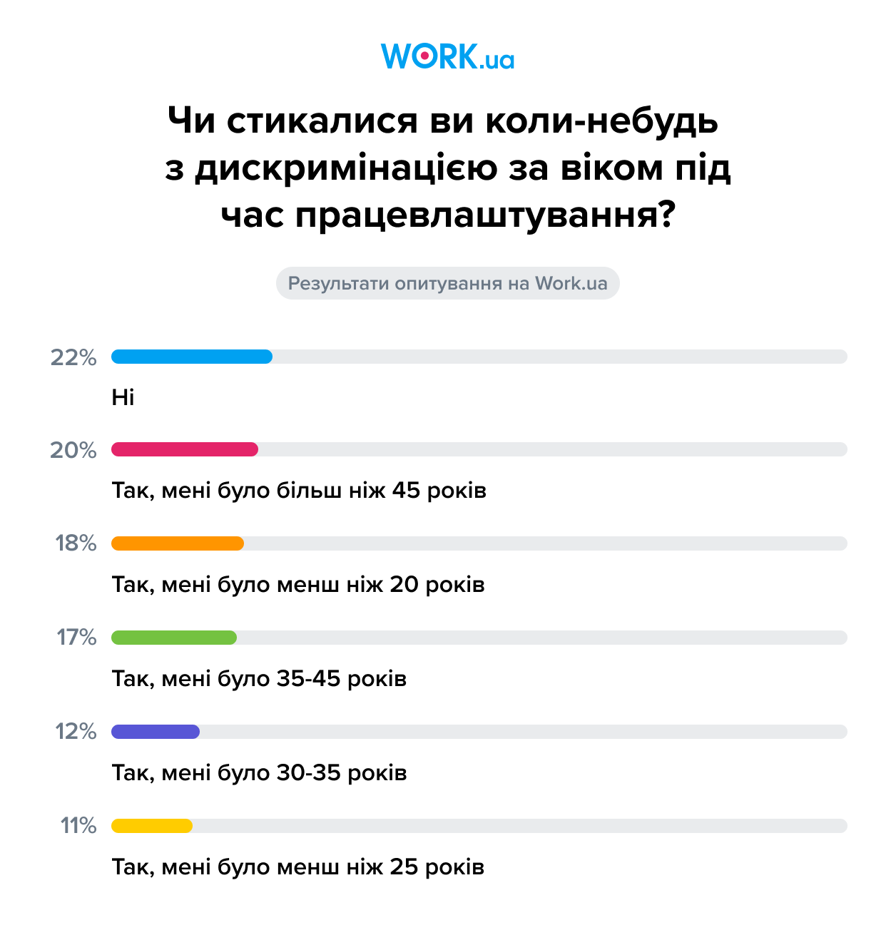 Опитування проводилося в червні 2021 року. У ньому взяли участь 2138 осіб.