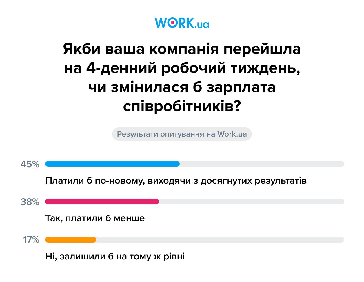 Опитування проводилося у серпні 2021. У ньому взяли участь 998 осіб